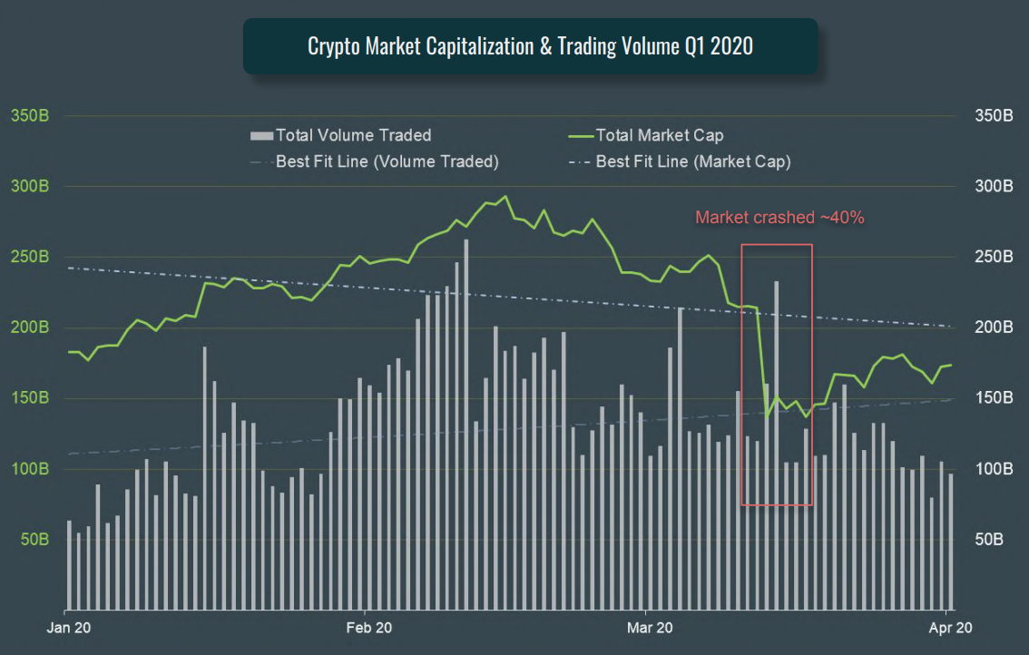 Crypto Market Capitalization and Trading Volume Q1 2020, CoinGecko Q1 2020 Quarterly Cryptocurrency Report, April 2020