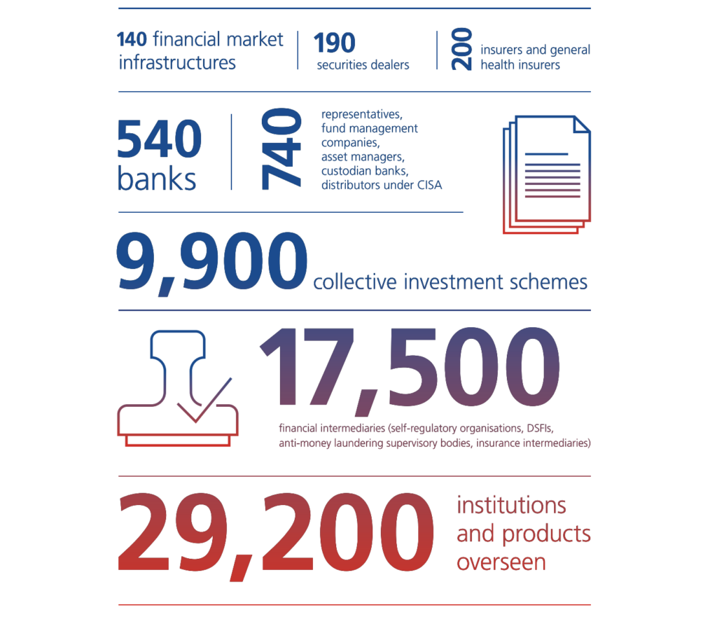 FINMA oversees more than 29,200 financial institutions and products