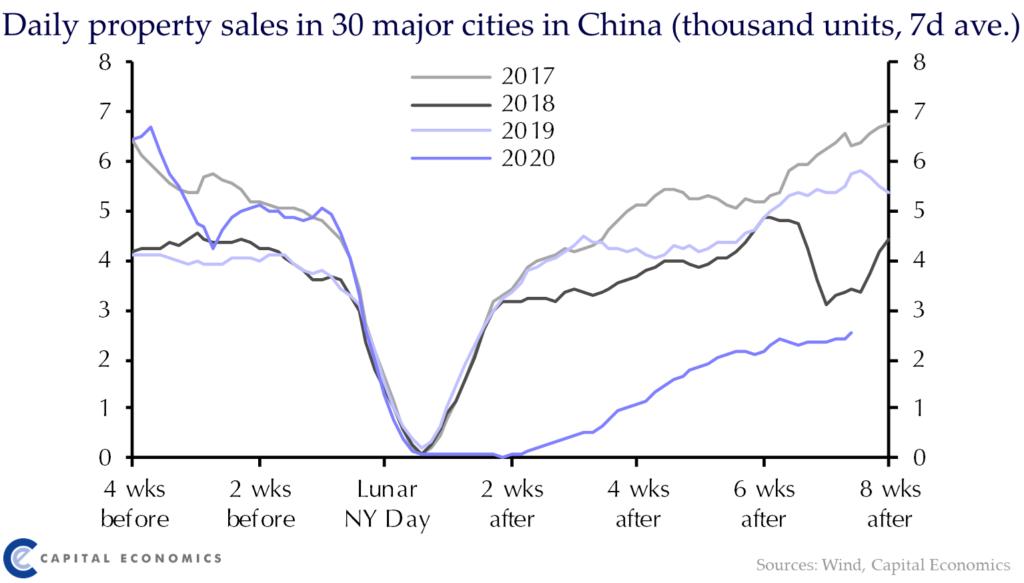 Grafik Verkäufe in China während Coronakrise