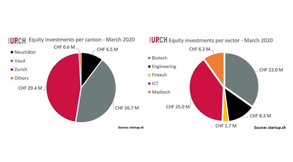 Influence of Coronavirus? Investments in Swiss Startups Drop in Q1