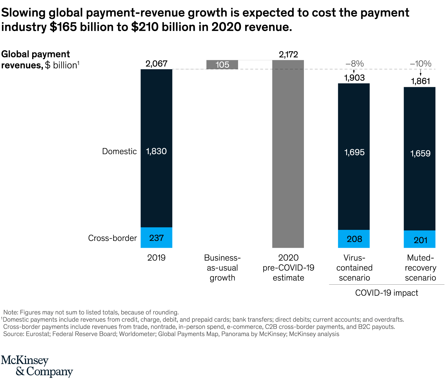 Slowing global payment: revenue growth is expected to cost the payment industry US$165 billion to US$210 billion in 2020 revenue. Source: McKinsey