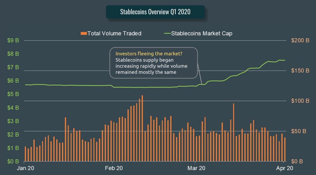 Stablecoins Overview Q1 2020, CoinGecko Q1 2020 Quarterly Cryptocurrency Report, April 2020