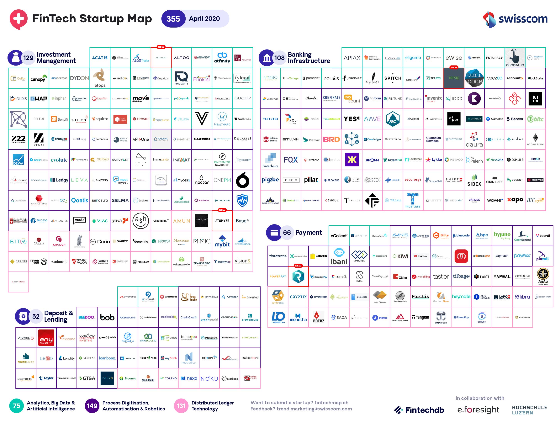Swiss FinTech startup Map April
