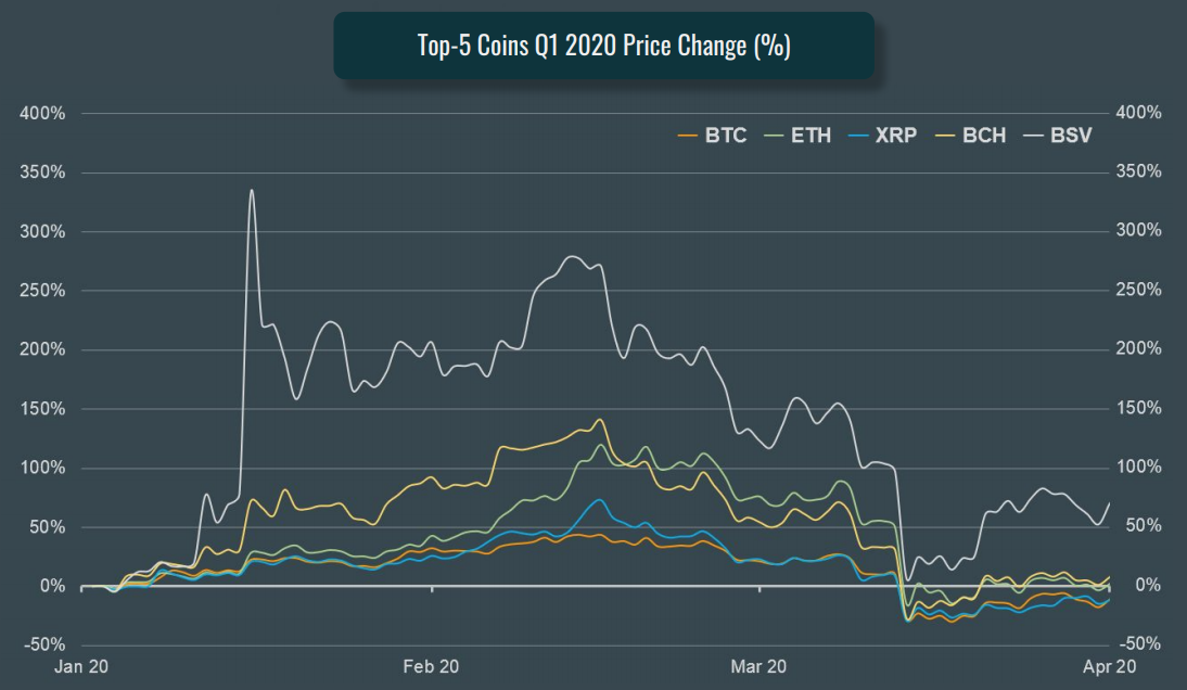 Top 5 Coins Q1 2020 Price Change (%), CoinGecko Q1 2020 Quarterly Cryptocurrency Report, April 2020