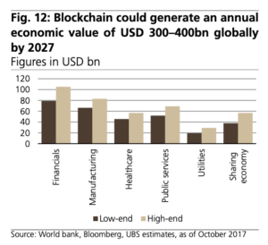 Blockchain could generate an annual economic value of USD 300–400bn globally by 2027, Source- World bank, Bloomberg, UBS estimates, as of October 2017