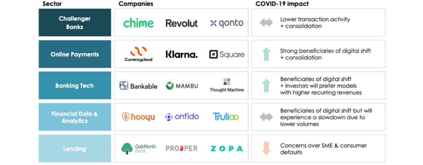 COVID-19 Crisis to Give Fintech Enablers a Boost