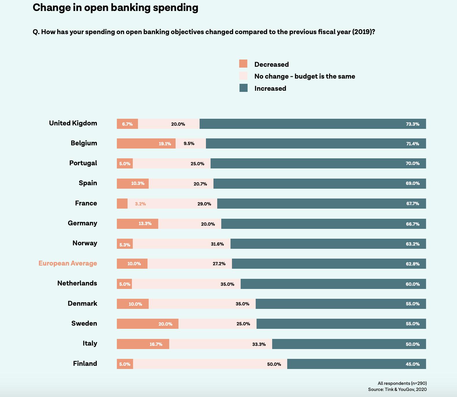 Change in open banking spending