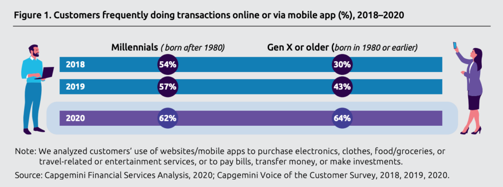 Customers frequently doing transactions online or via mobile app (%), 2018-2020, Source- Capgemini Financial Services Analysis, 2020; Capgemini Voice of the Customer Survey, 2018, 2019, 2020