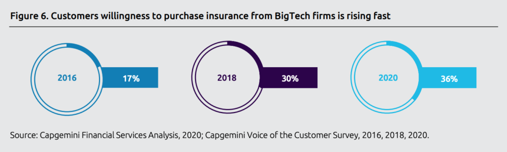 Customers willingness to purchase insurance from bigtech firms is rising fast, Source- Capgemini Financial Services Analysis, 2020; Capgemini Voice of the Customer Survey, 2016, 2018, 2020