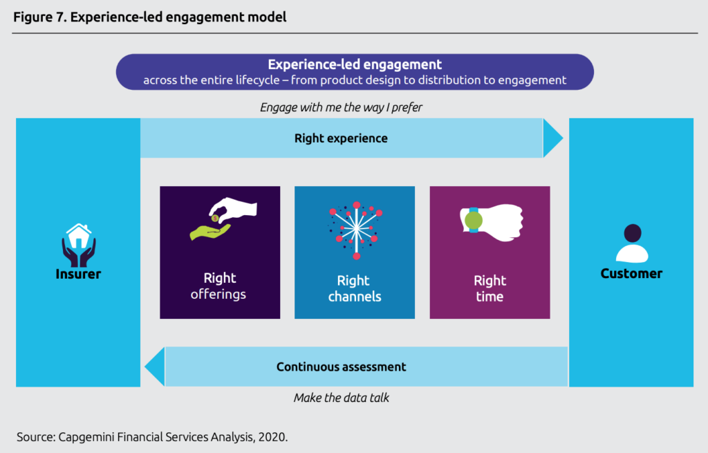Experience-led engagement model, Source- Capgemini Financial Services Analysis, 2020