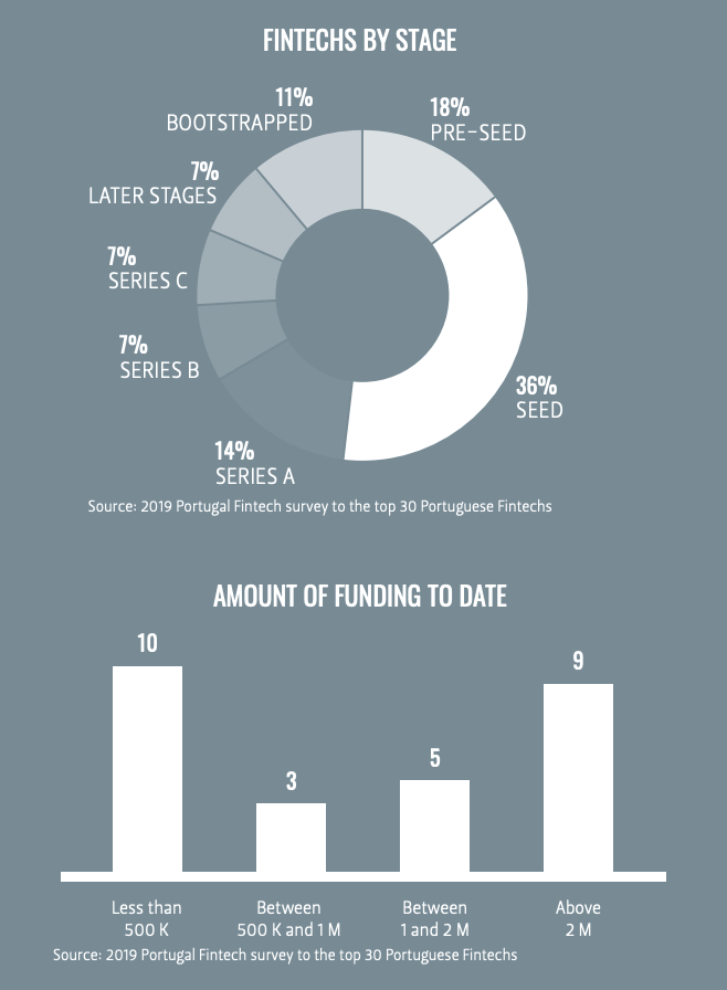 Fintech funding, Portugal Fintech Report 2019, Portugal Fintech