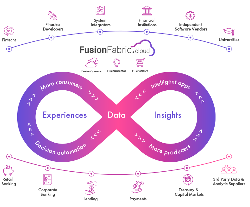 FusionFabric.cloud illustration, Source: Finastra.com