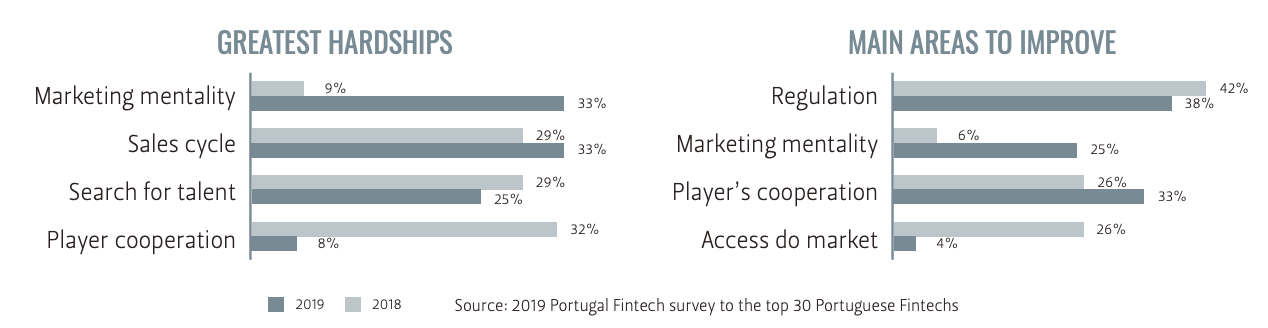 Greatest hardships and challenges, Portugal Fintech Report 2019, Source- 2019 Portugal Fintech survey to the top 30 Portuguese Fintechs