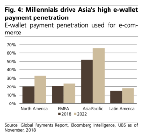 Millennials drive Asia's high e-wallet payment penetration, Source- Global Payments Report, Bloomberg Intelligence, UBS as of November, 2018