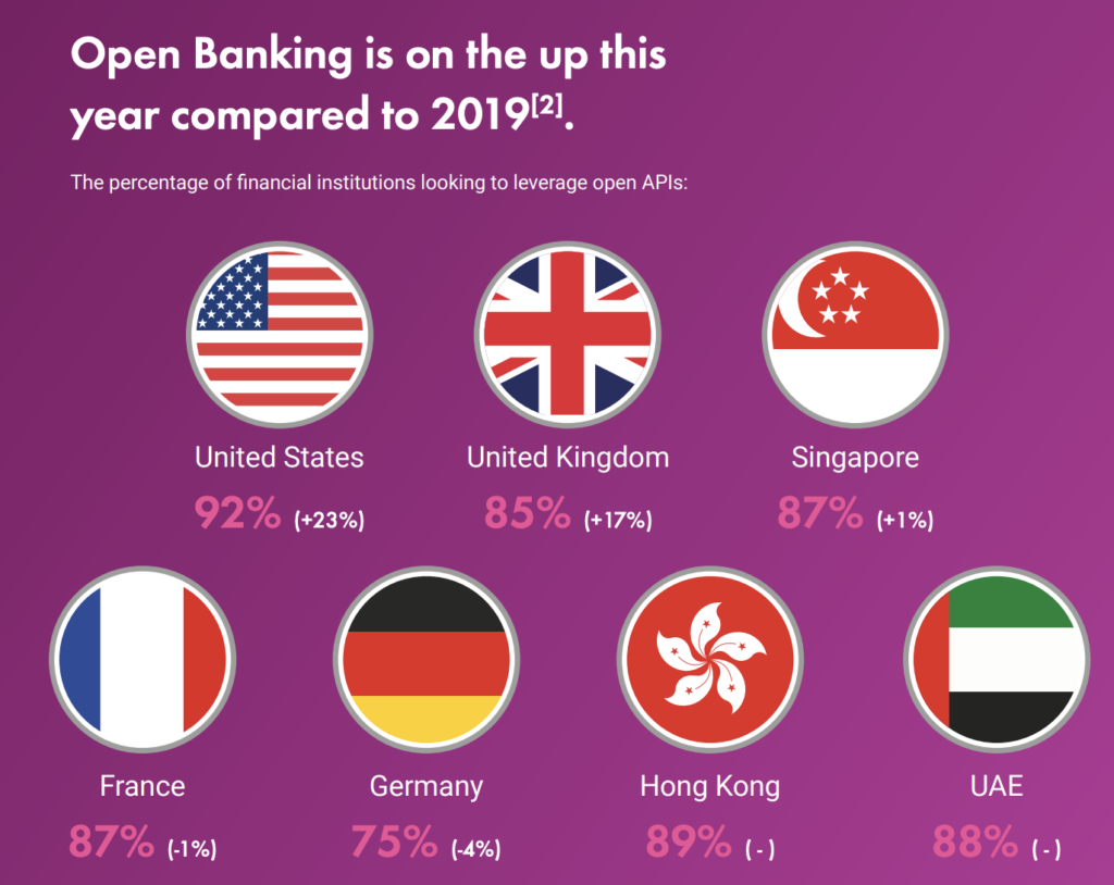"""""""Open Banking and Collaboration: State of the nation survey 2020"""