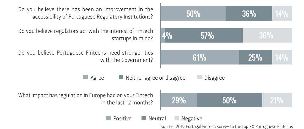Policy and regulation, Portugal Fintech Report 2019, Source- 2019 Portugal Fintech survey to the top 30 Portuguese Fintechs