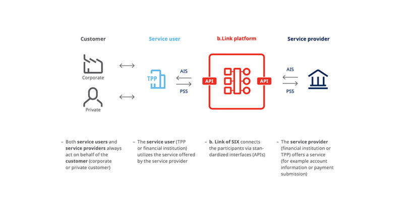 SIX Launches b.Link – a Central Platform for Standardized Sharing of Financial Data
