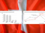 Schweizer Fintech-Unternehmen Suchen Mitarbeiter auch in der Covid-Krise