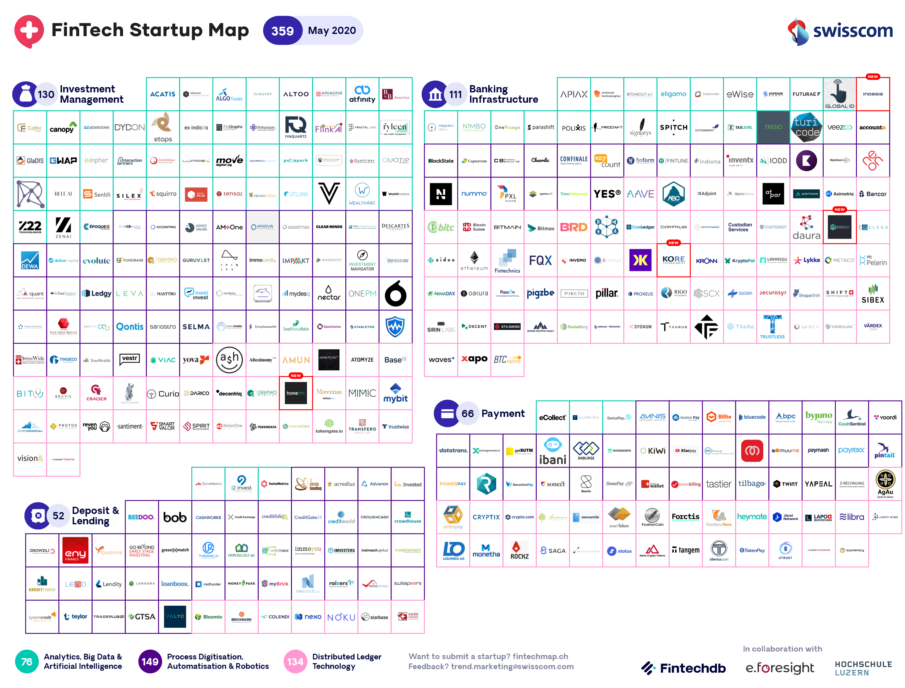 Swiss Fintech Startup Map May