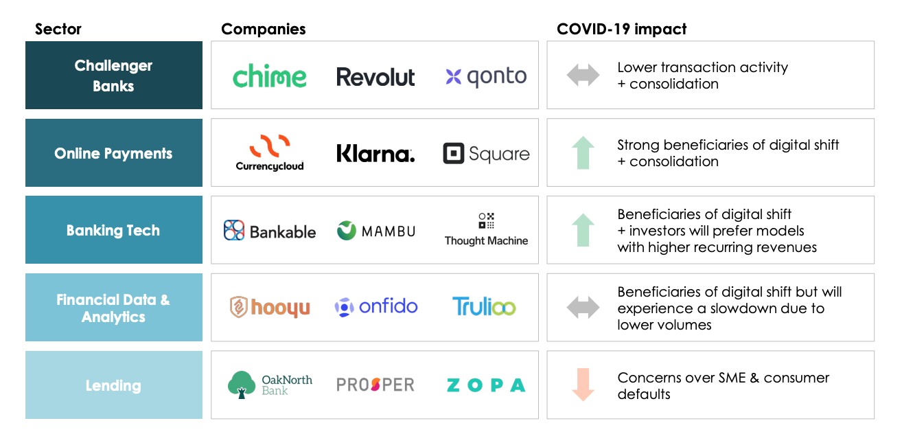 The impact of COVID-19 on the fintech sector, Q1 2020 Sector Update Fintech, GP Bullhound, April 2020
