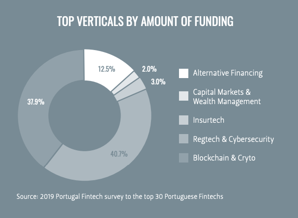 Top verticals by amount by funding, Portugal Fintech Report 2019, Portugal Fintech