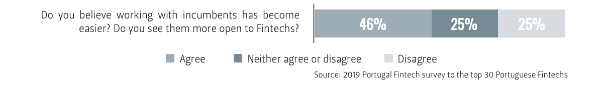 Working with incumbents, Portugal Fintech Report 2019, Source: 2019 Portugal Fintech survey to the top 30 Portuguese Fintechs