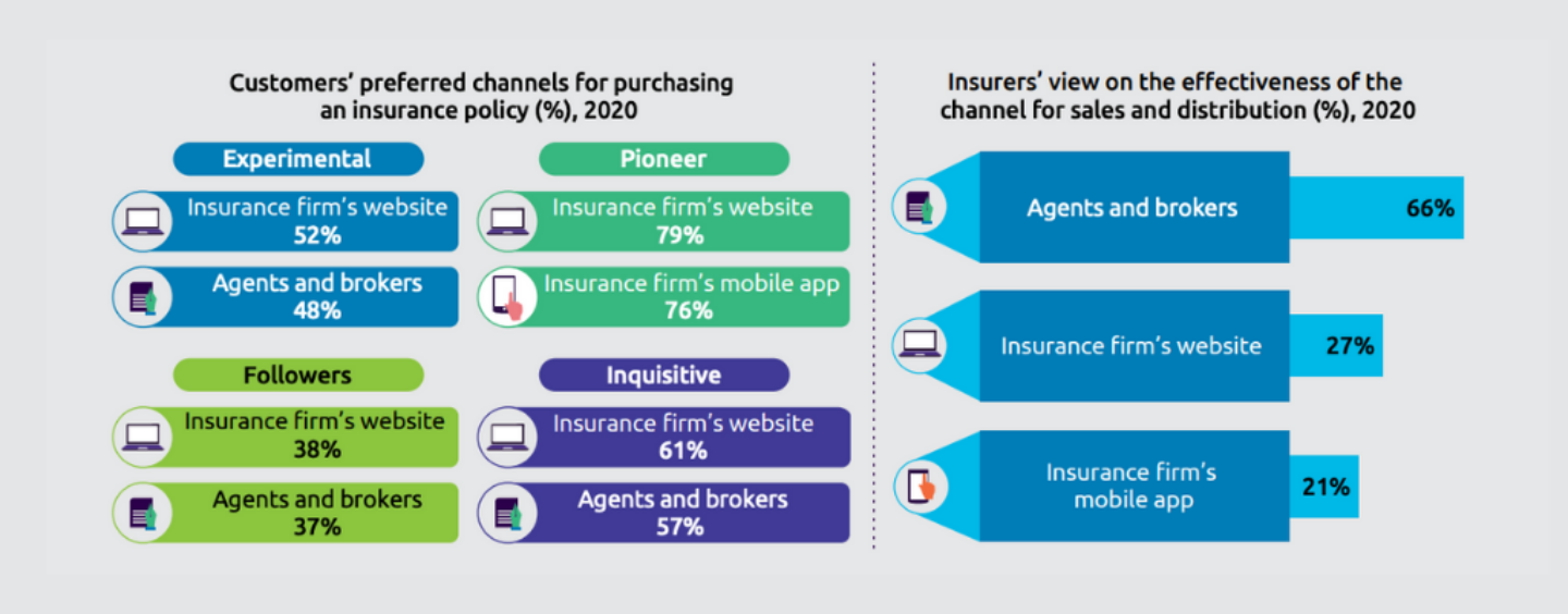 Insurance Report: Consumers Turn to Non-Traditional Players, Bigtechs Amid COVID-19 Crisis
