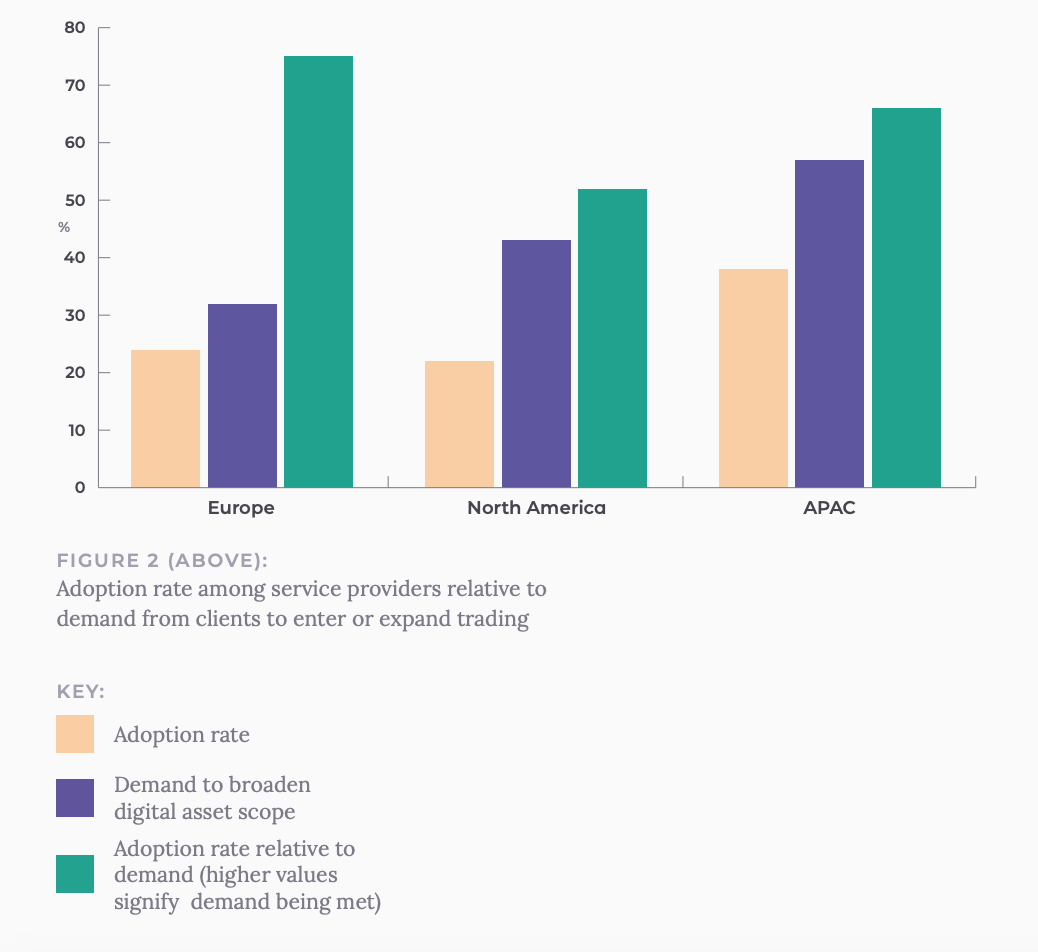 Adoption rate among service providers relative to demand from clients to enter or expand trading, Source- Institutional Adoption of Digital Asset Trading, Acuiti, March 2020