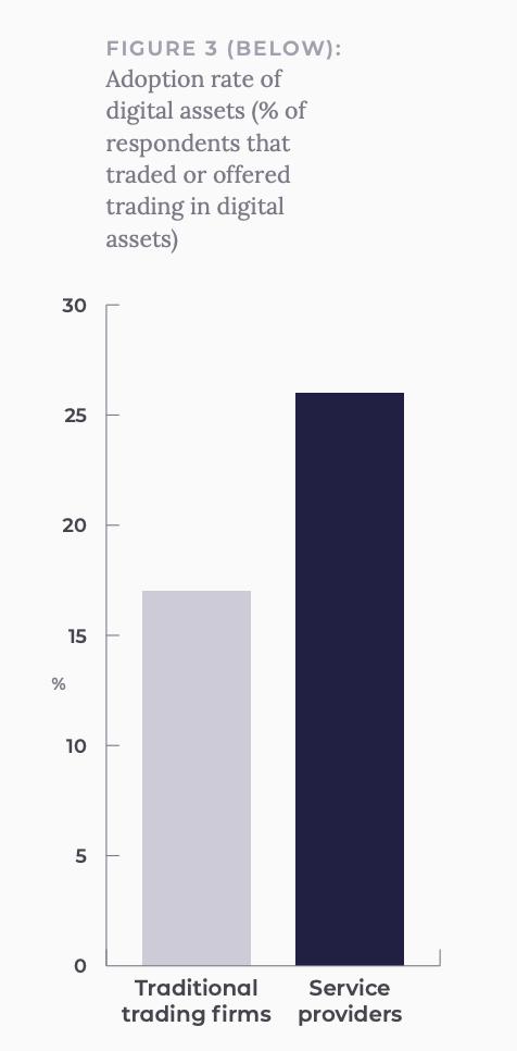 Adoption rate of digital assets, Source- Institutional Adoption of Digital Asset Trading, Acuiti, March 2020