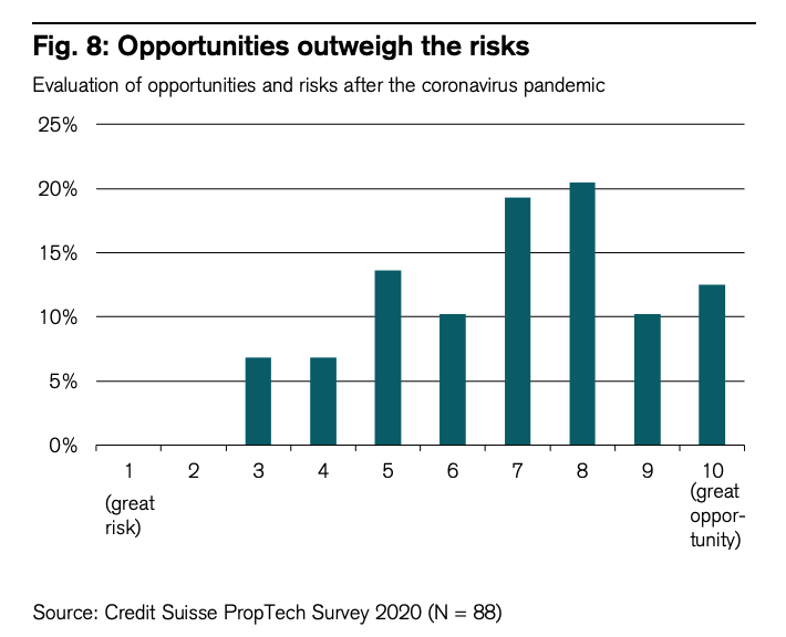 Evaluation of opportunities and risks after the coronavirus pandemic via Swiss Proptech Report 2020, June 2020, Source- Credit Suisse Proptech Survey 2020