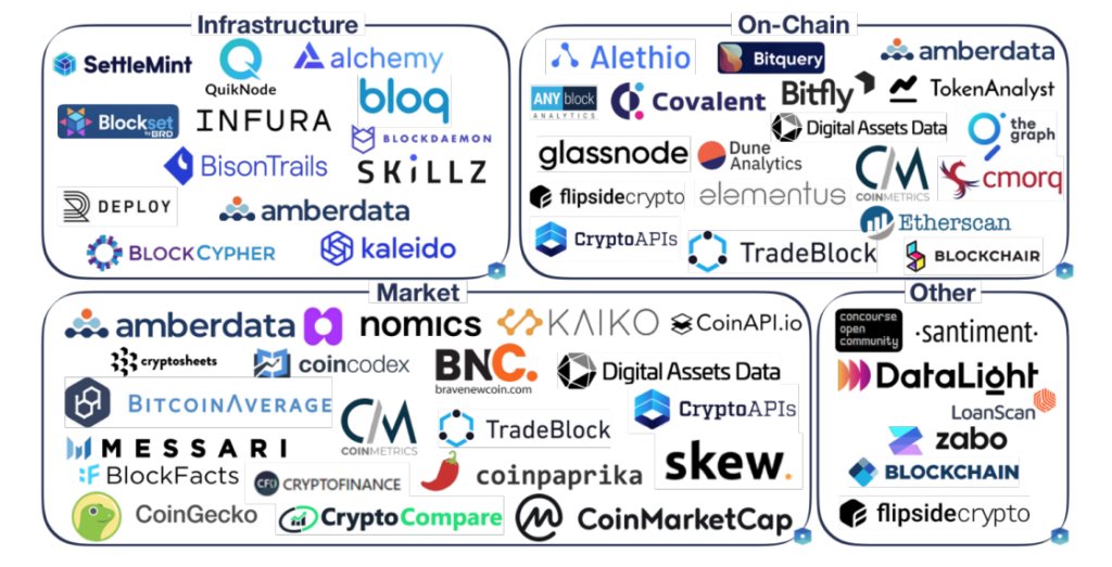 Industry sample, Source- The State of the Digital Asset Data and Infrastructure Landscape, The Block, April 2020