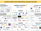 Institutional Adoption of Digital Assets Poised for Prime Time