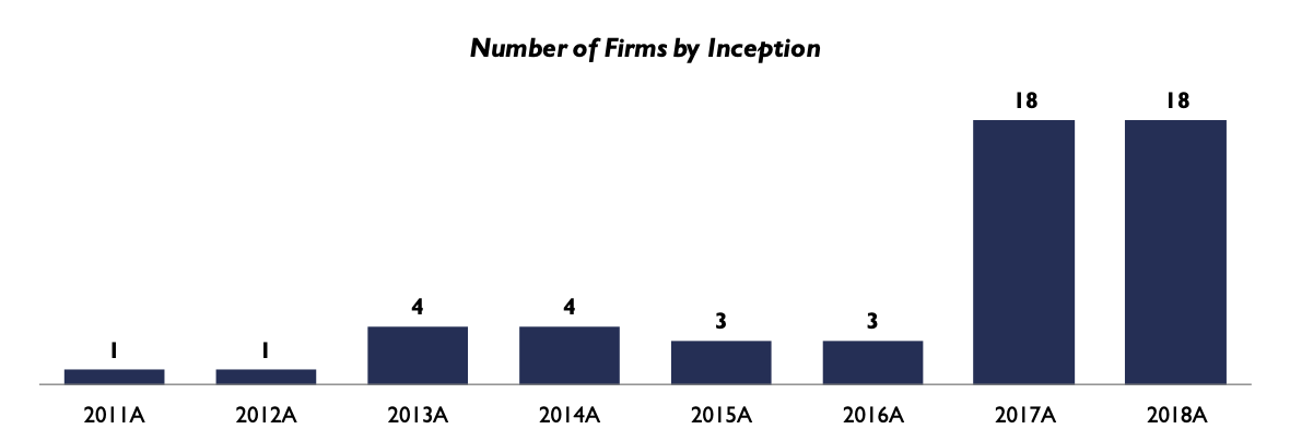 Number of firms by inception, Source- The State of the Digital Asset Data and Infrastructure Landscape, The Block, April 2020