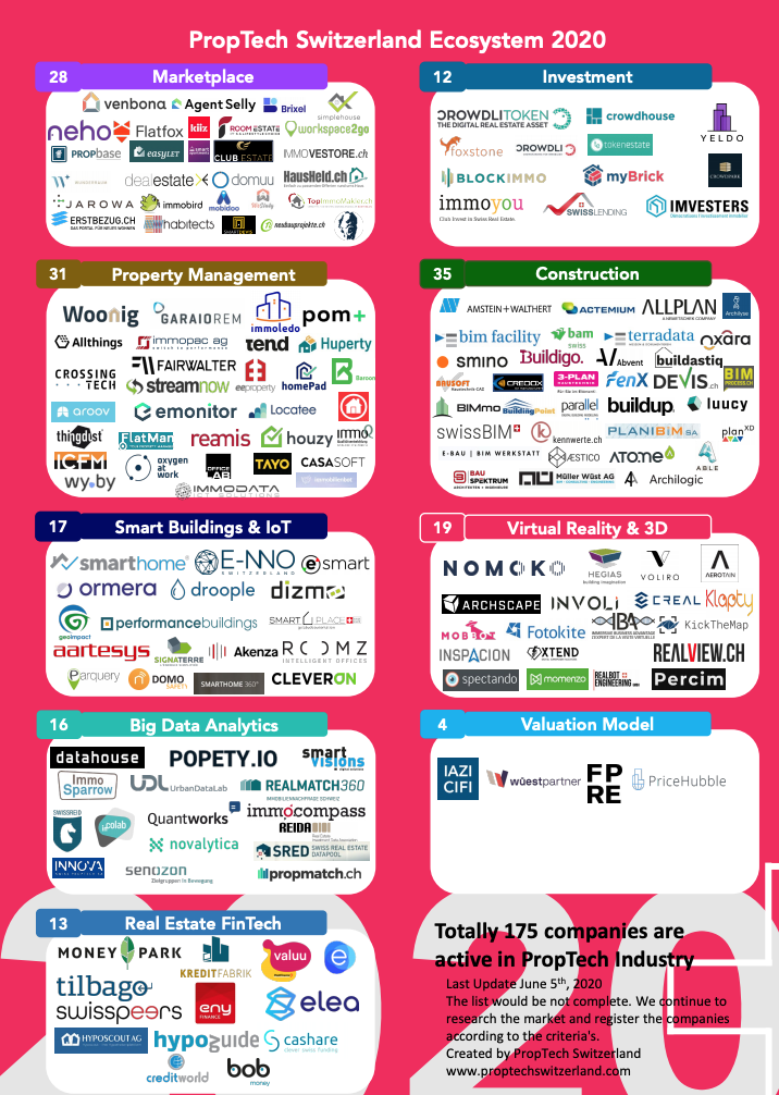 Proptech Switzerland Ecosystem 2020, Source: Proptech Switzerland Innovation Index 2020
