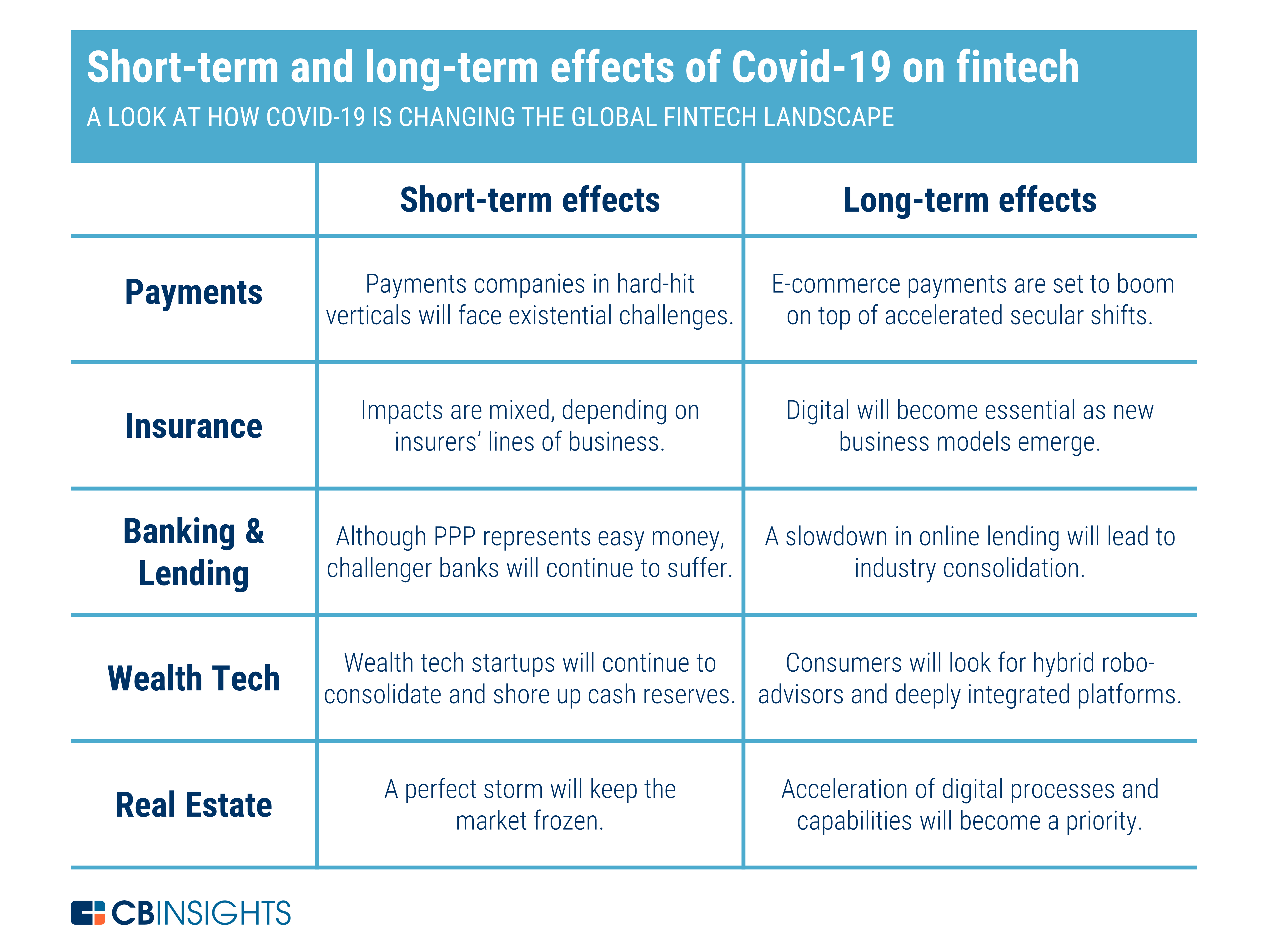Short-term and long-term effects of COVID-19 on Fintech, June 2020, Source: CB Insights