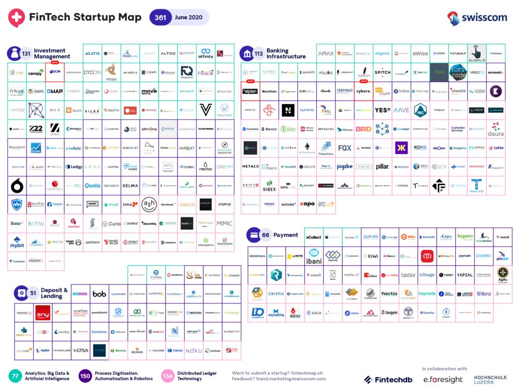 Swiss Fintech Startup Map for June 2020