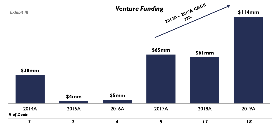 Venture funding into digital asset data and infrastructure companies, Source- The State of the Digital Asset Data and Infrastructure Landscape, The Block, April 2020