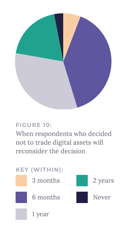 When respondents who decided not to trade digital assets will reconsider the decision, Source- Institutional Adoption of Digital Asset Trading, Acuiti, March 2020