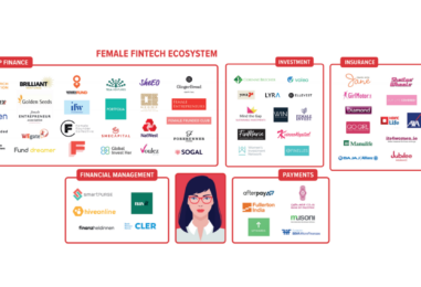 The Booming Women-Focused Fintech Ecosystem in Europe and What It Means