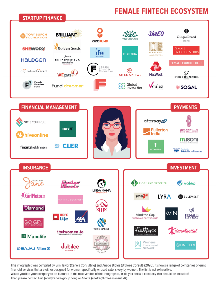 Female Fintech Ecosystem, Source: Female Finance: Digital, Mobile, Networked, June 2020