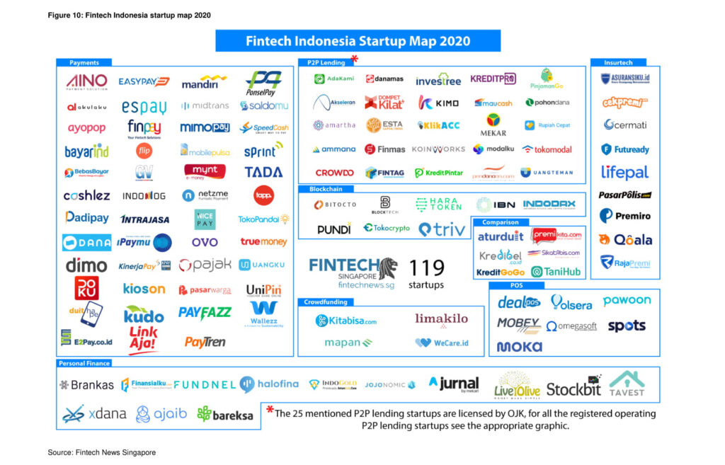 Fintech Indonesia Startup Map 2019