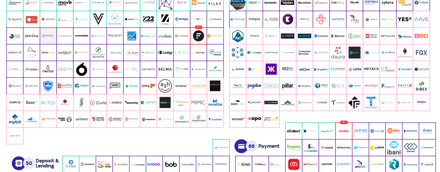 Swiss Fintech Startup Map Welcomes 2 Newcomers in July