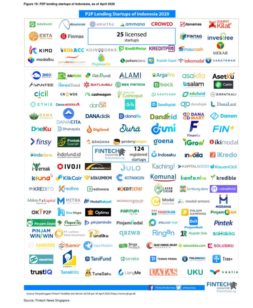 p2p lending startups in indonesia 2020
