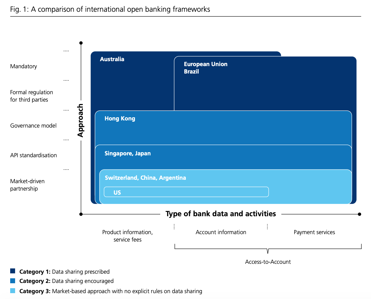 A comparison of international open banking frameworks, Open Banking- An overview for the Swiss financial centre, Swiss Bankers Associations, July 2020