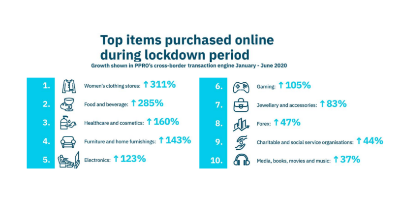 COVID-19 Fuels Global E-Commerce and Digital Payments