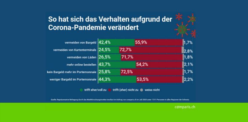 Comparis Studie: Dank Corona boomt Cashless in der Schweiz