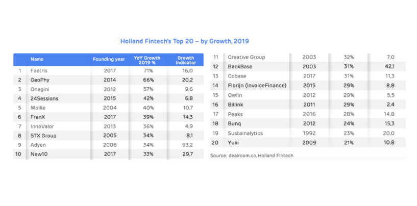 Covid Netherland Market-Report and Holland's Top 20 Growth Fintech