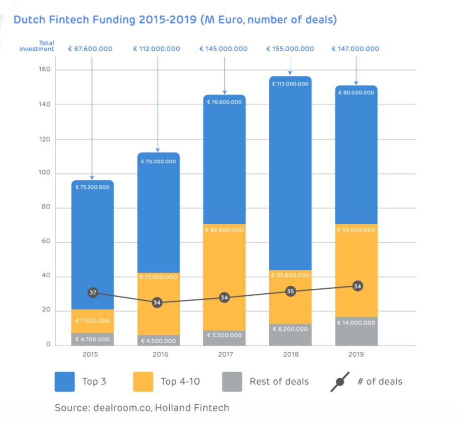 Dutch Fintech Funding 2015-2019 (M Euro, number of deals), The State of the Dutch Fintech Market 2020, Holland Fintech, June 2020