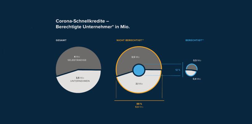 Die Corona Kredit-Hilfen in Deutschland kommen nicht bei den Richtigen an