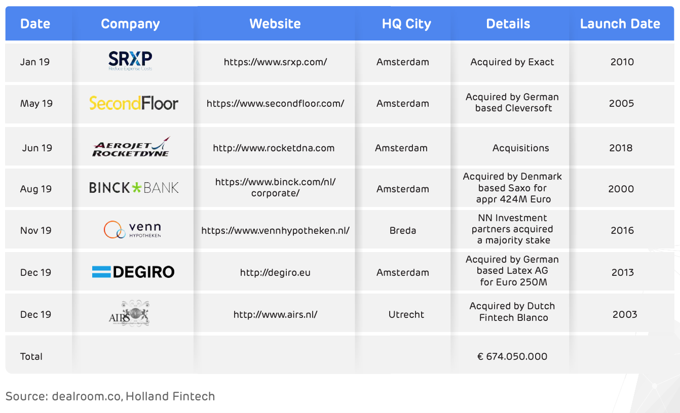 Fintech acquisitions in 2019 by size, The State of the Dutch Fintech Market 2020, Holland Fintech and Fintech Aera, June 2020